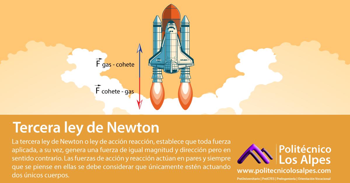 3ª Ley de Newton
