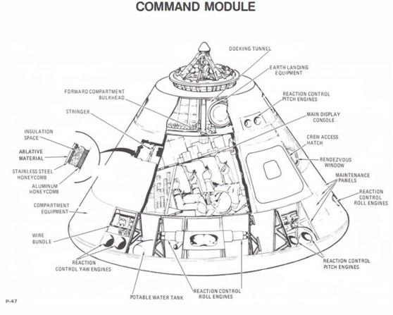 Apolo Modulo de mando